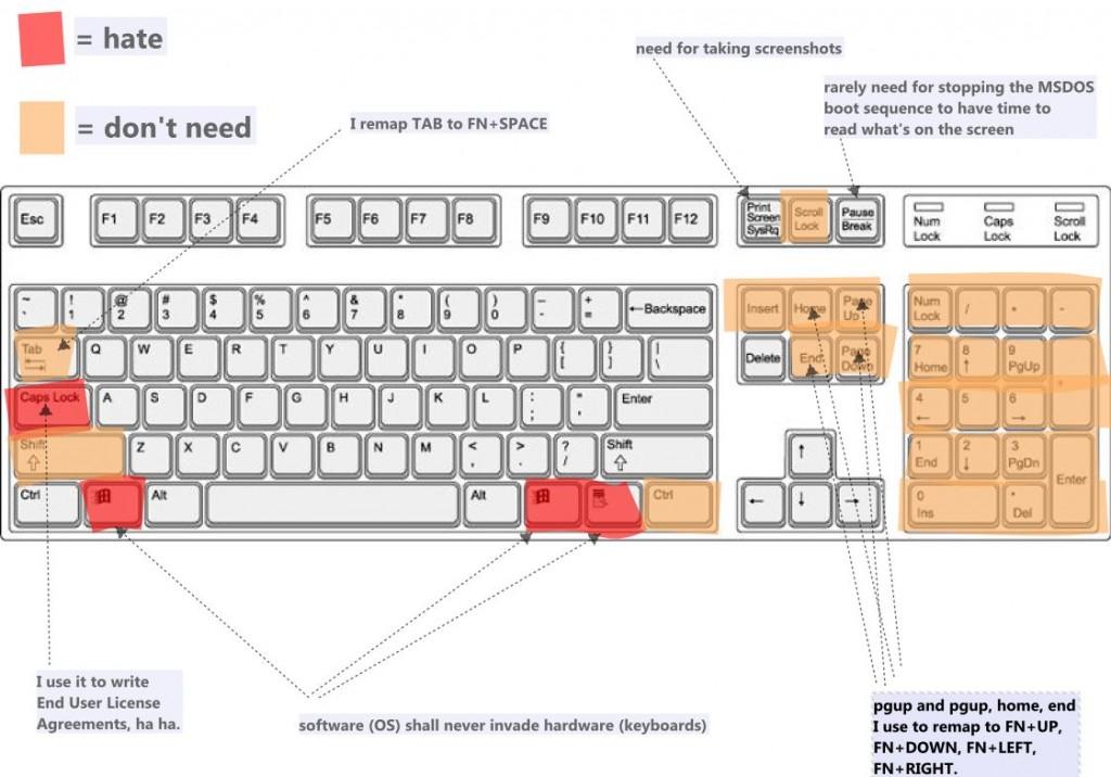 ANSI-US layout, useless keys