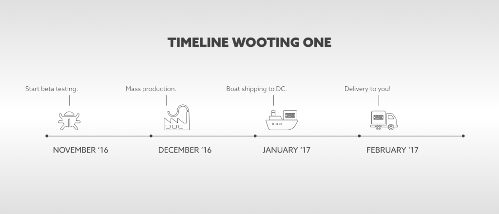 Wooting timeline