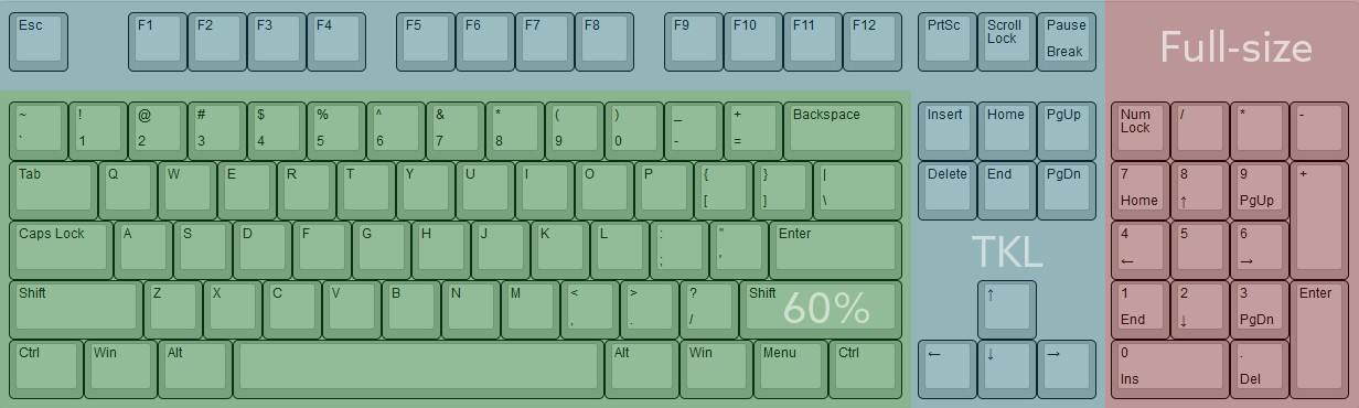 Image illustrating the difference between full-size, tenkeyless and 60% keyboard form-factors