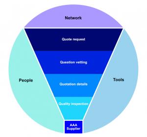 Dramatic consultancy model